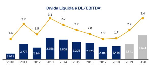 Dívida-Líquida-e-DL-EBITDA-3T20