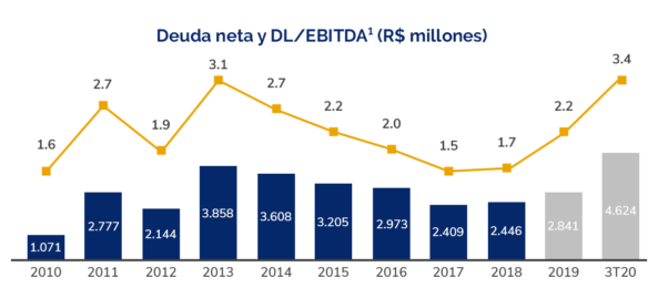 Dívida-Líquida-e-DL-EBITDA-es-3T20