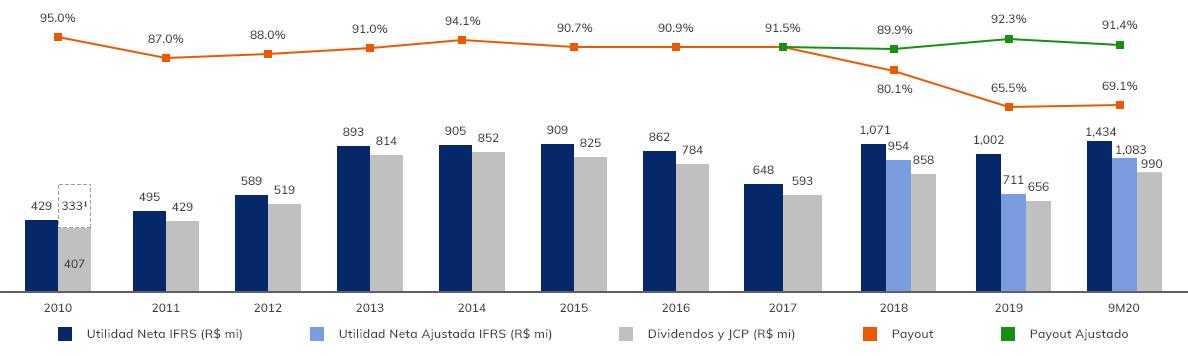 Grafico-de-Remuneração-aos-Acionistas---Desktop-9m20-es