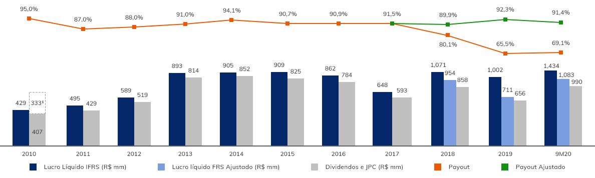 Grafico-de-Remuneração-aos-Acionistas---Desktop-9m20-pt