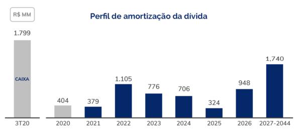 Perfil-de-amotização-da-dívida-3T20